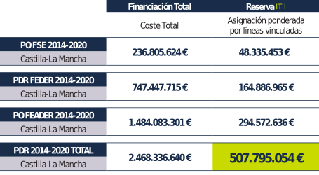 Financiación ITI